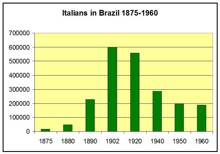 Brazil_Italians_1875-1960