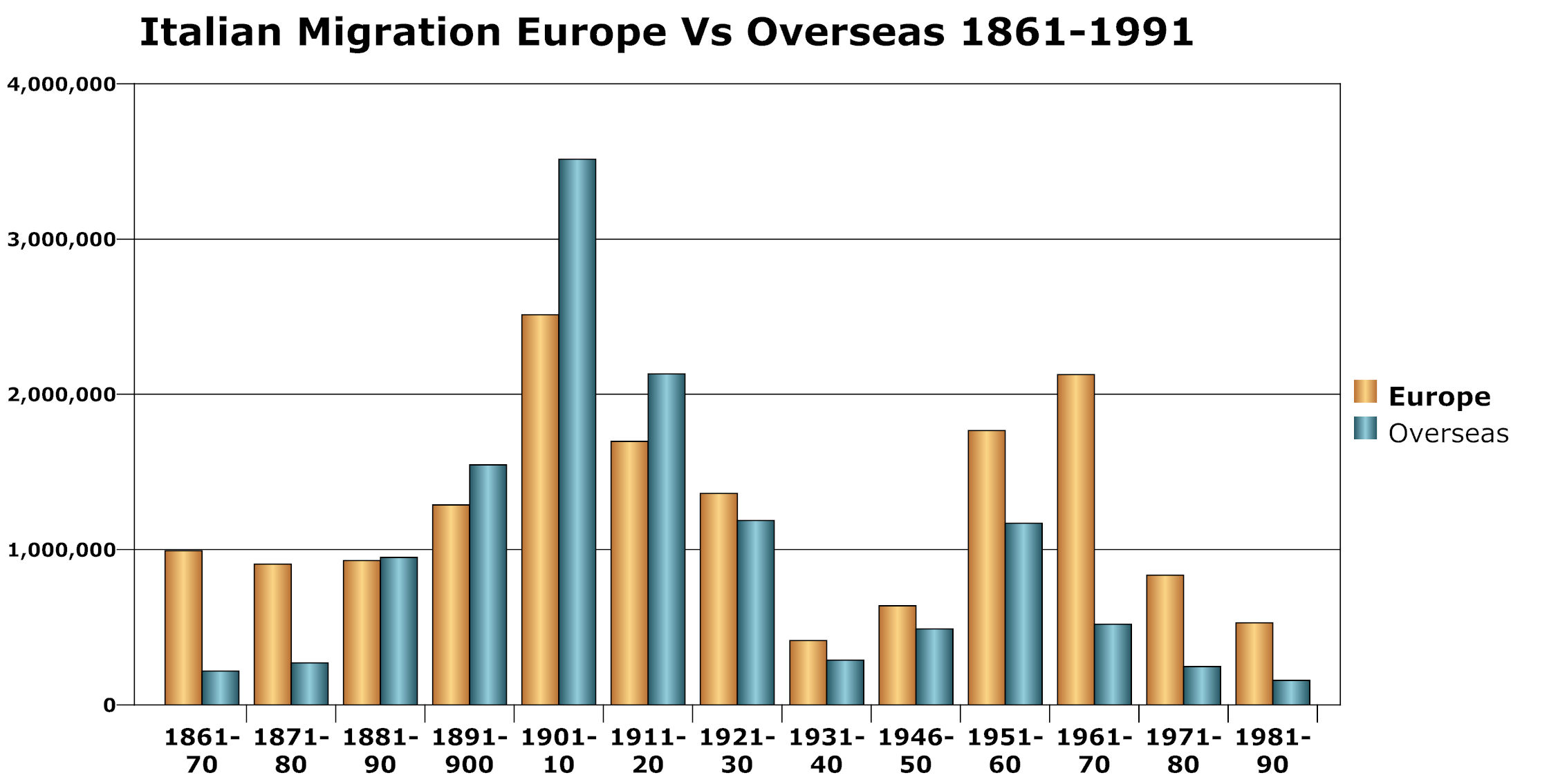 Italian_migration_europe_vs_overseas_1861-1990
