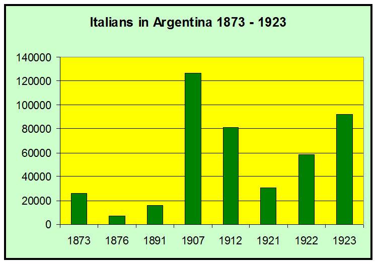 italians_argentina_1873-1923