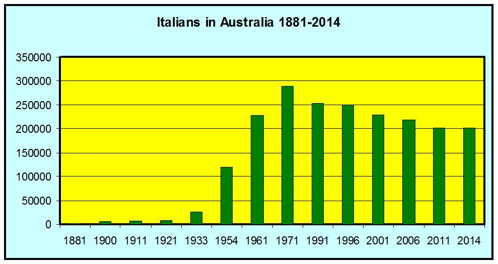 italians_australia_1881-2014
